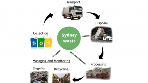 choose a recycling-focused commercial waste management sydney service